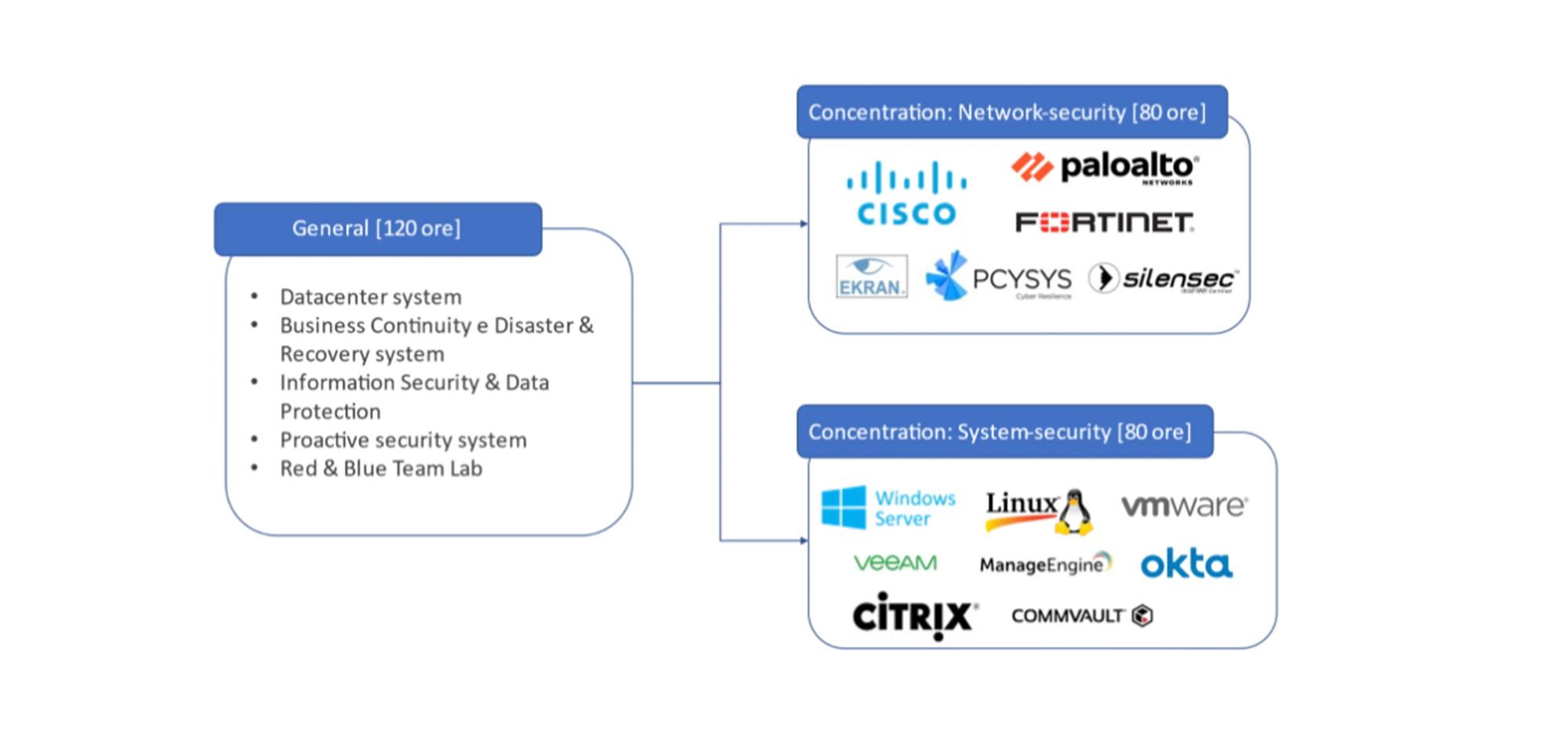 struttura corso cyber security